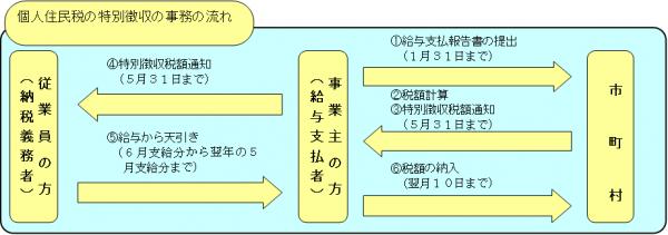 『特徴事務の流れ』の画像