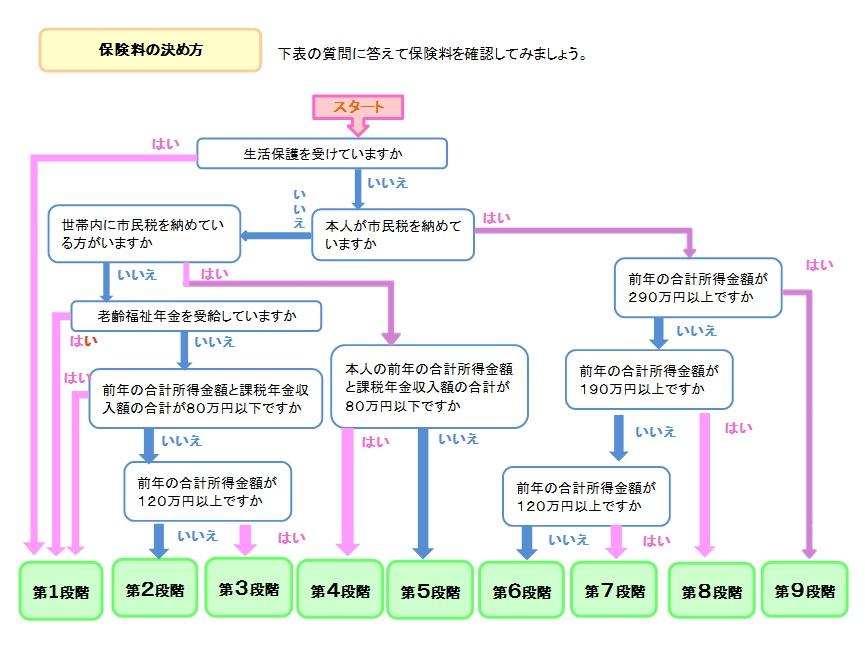 『保険料(決め方)H2706改正』の画像