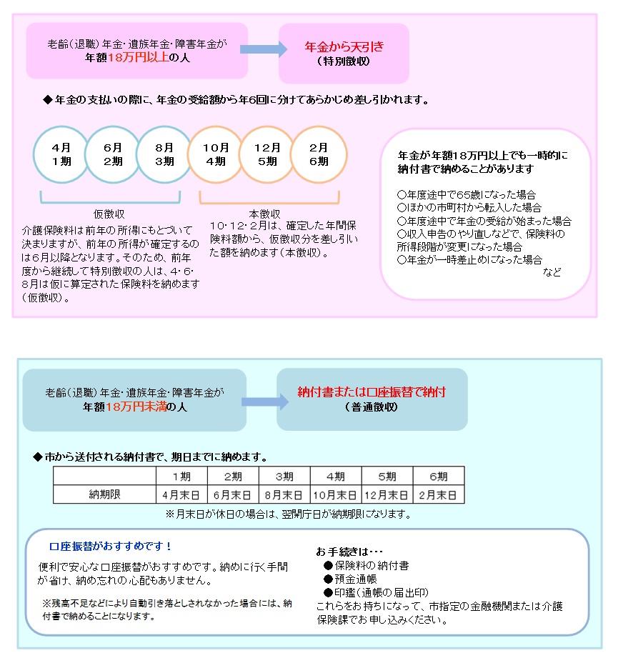 『保険料(納め方)H2706改正』の画像