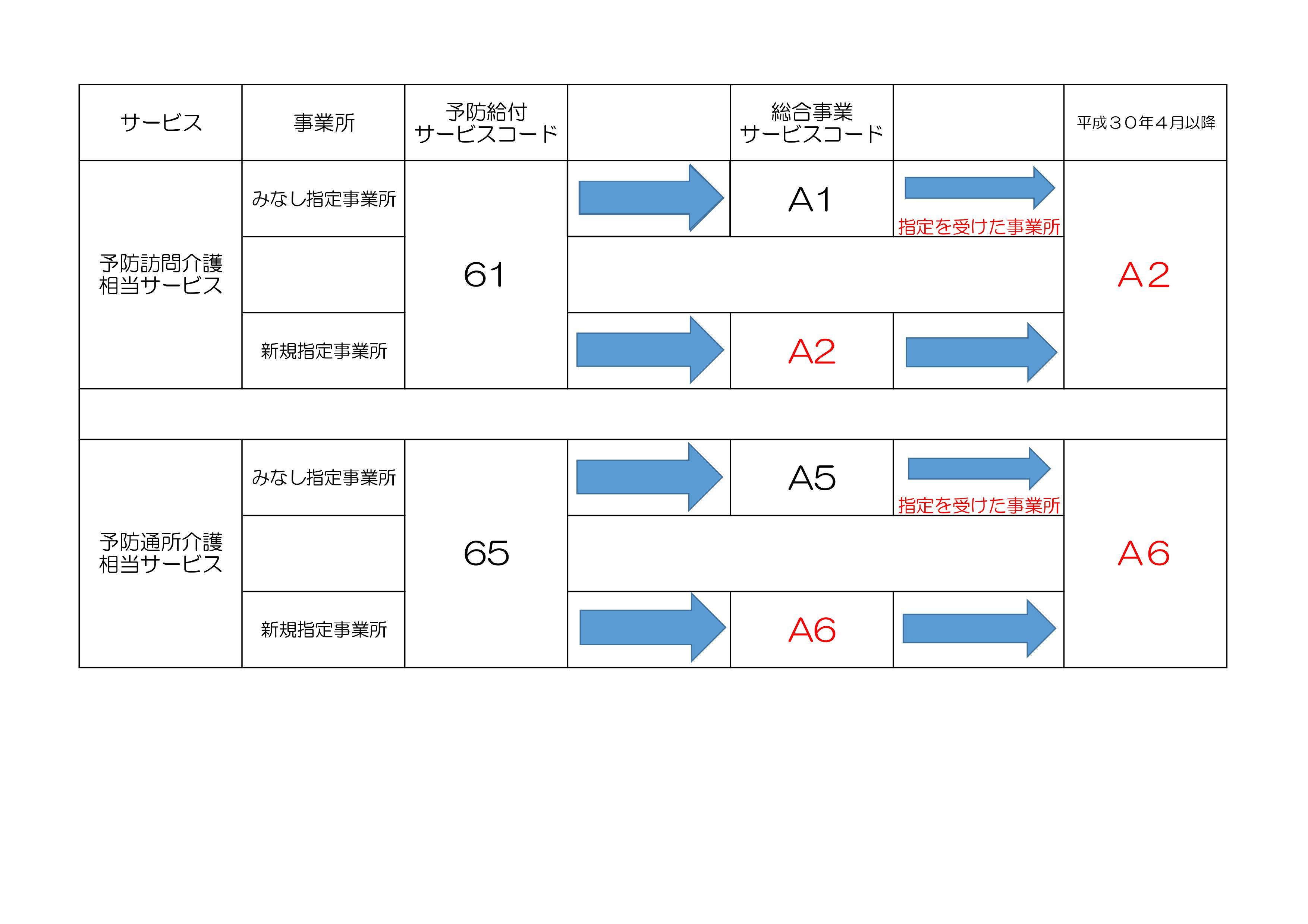 『サービスコード』の画像