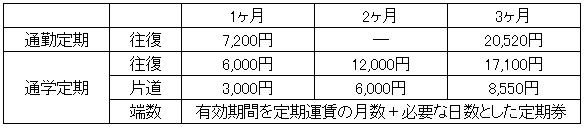 『定期券表』の画像
