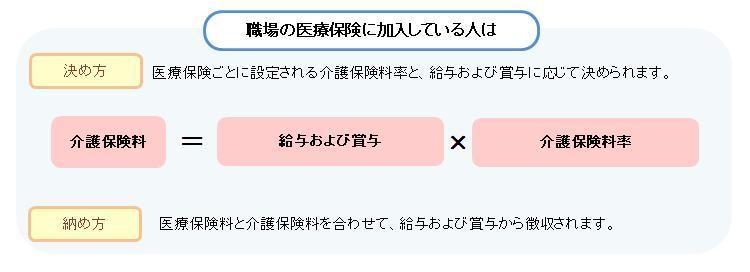 保険料の決まり方(40~64)2