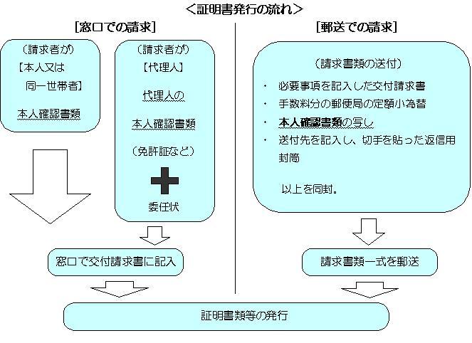 税証明書発行の流れ